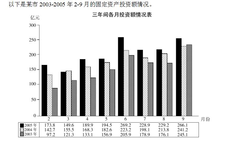 2008.03安徽行测131-135材料.png