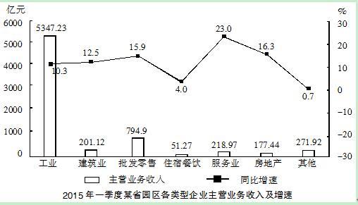 资料分析(52)材料七图形.jpg